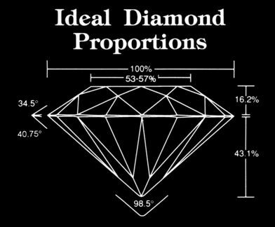 ideal-diamond-proportions